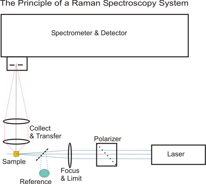R2-1_Prinzipieller_Ramanaufbau_E_MR