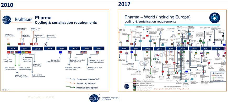 serialisasi dunia farmasi
