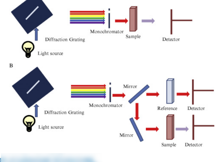 Skematik Layout Spektrofotometer (A) Single Beam (B) Double Beam