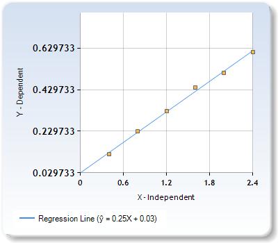 Persamaan regresi konsentrasi versus absorban