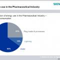 konsumsi energi di pabrik farmasi
