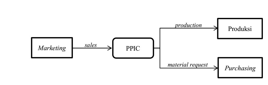 Keterkaitan PPIC dengan departemen marketing, produksi, dan purchasing